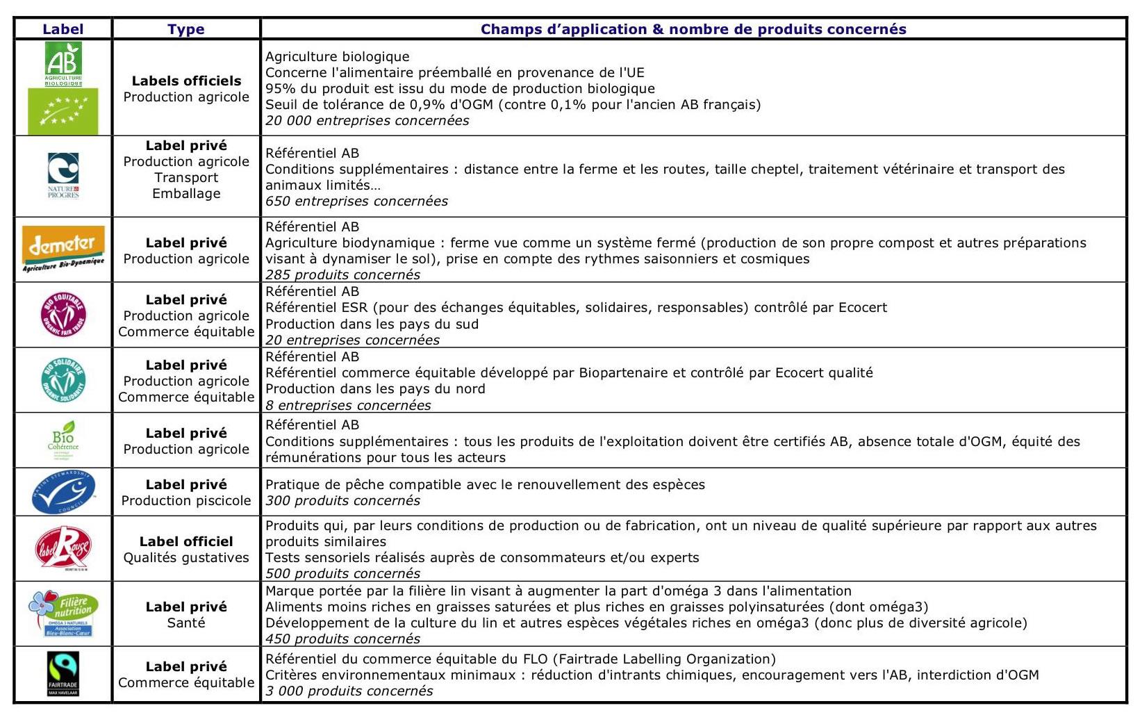 liste des labels de qualite alimentaire bio label rouge peche durable max haavelar carre
