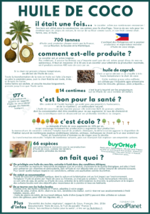 Infographie huile de coco