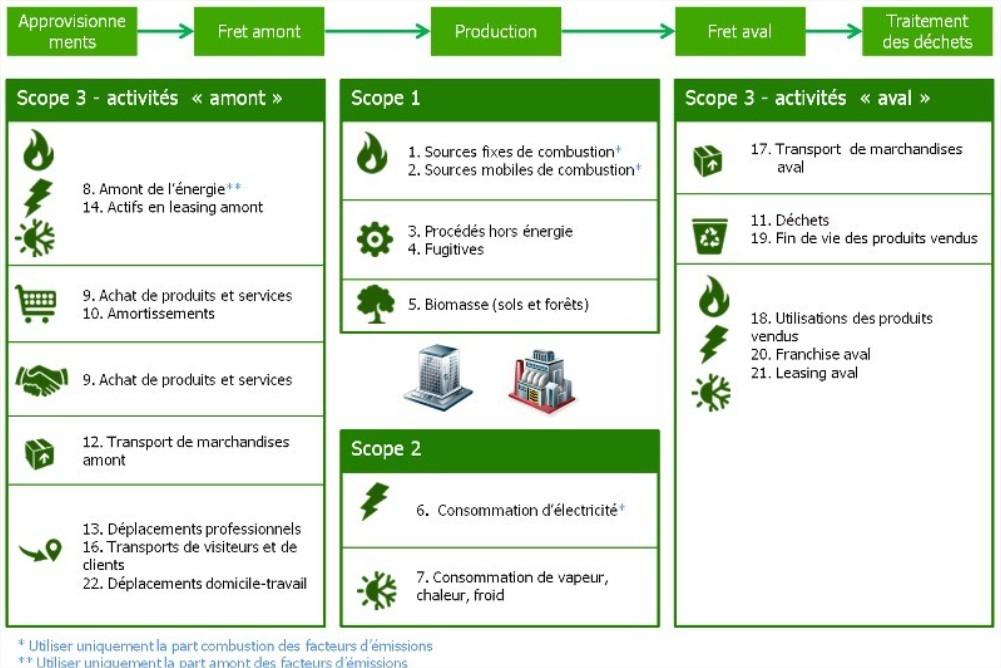 les 3 scopes pour le calcul de son empreinte carbone