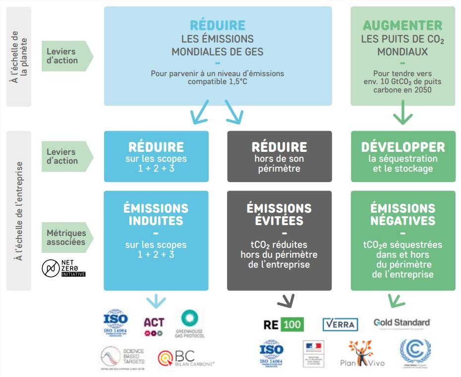 les trois indicateurs de la neutralité carbone par la Net Zero Initiative
