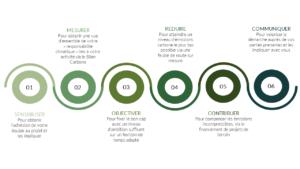 ACS-carre-accompagnement-climat-goodplanet-mesurer-reduire-compenser-contribuer